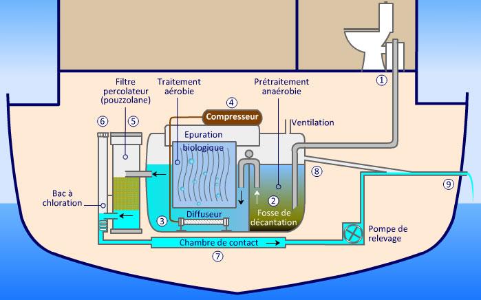 En Savoir Plus Sur La Station D'Épuration Pour Bateaux Nautiflore.